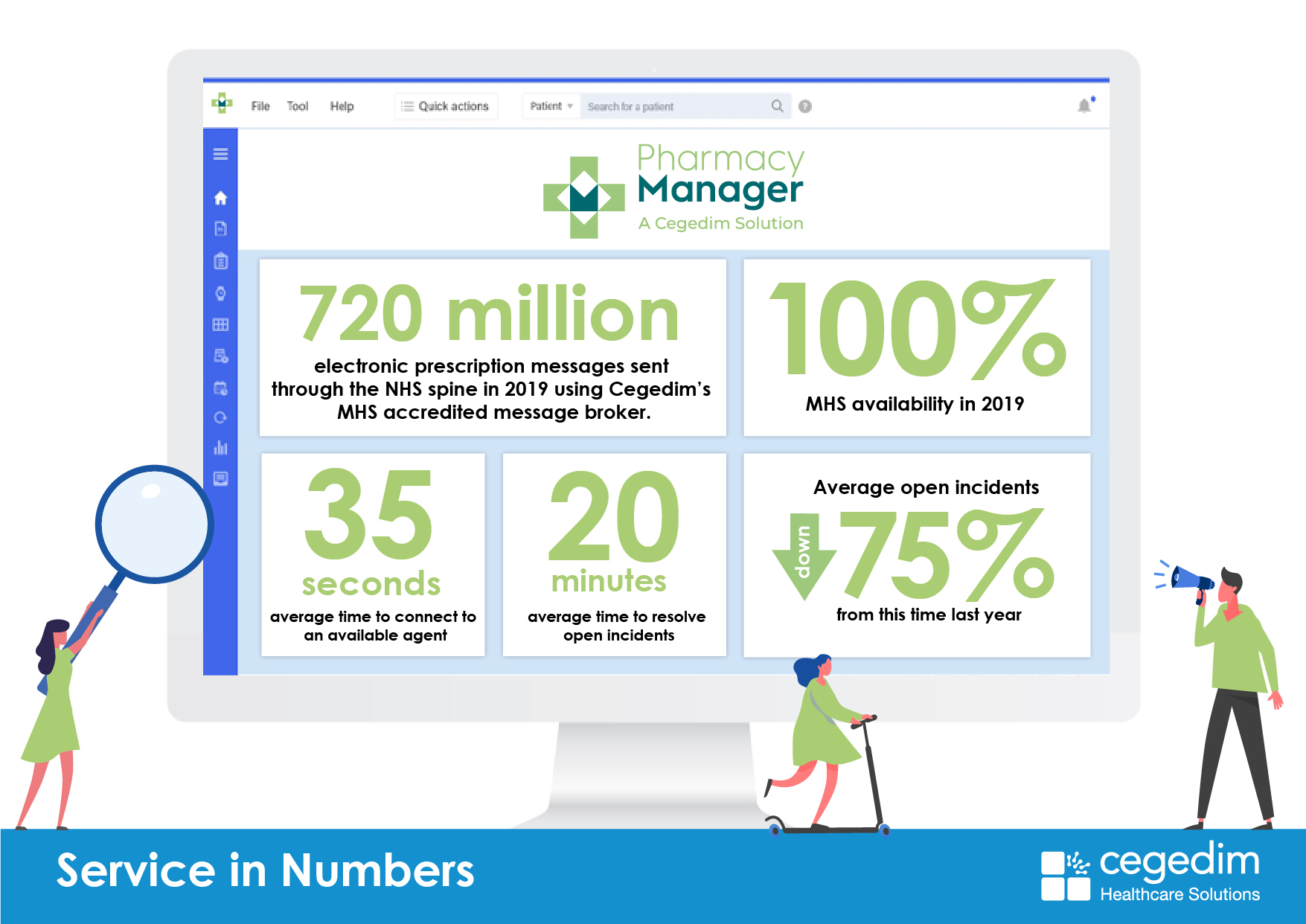 Service in Numbers